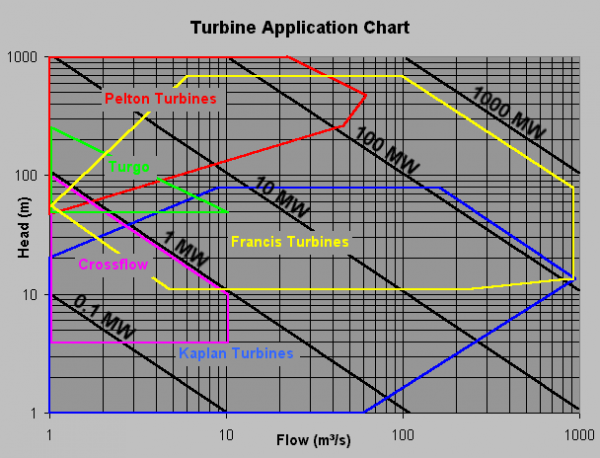 600px-Water_Turbine_Chart.png